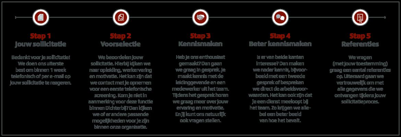 Dichterbij Visualisatie Online Procesbeschrijving Solliciteren 05
